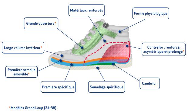 d204230be9f98 Le Loup Blanc, chaussures enfant orthopédique - 1 km à pieds